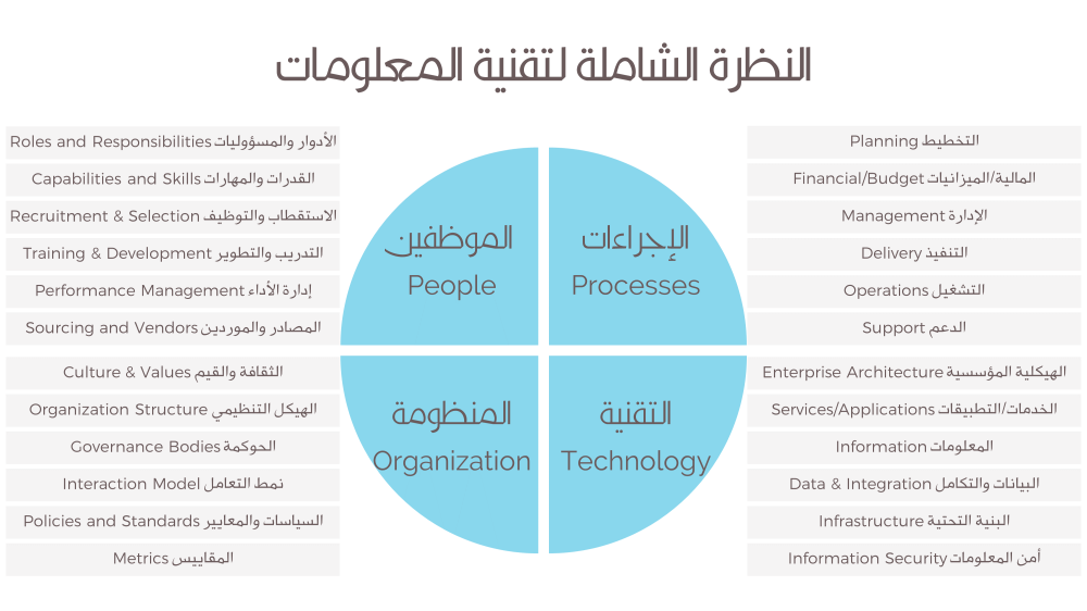 IT Analysis Framework