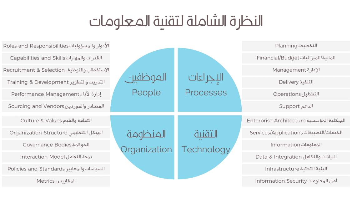 IT Analysis Framework