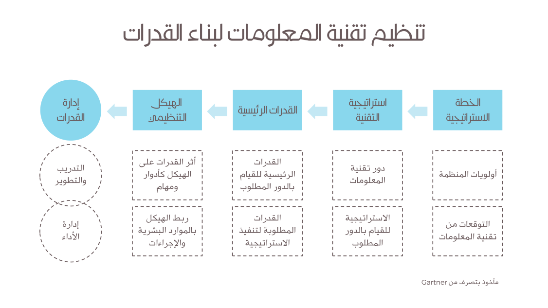 IT Organization to Build Capabilities