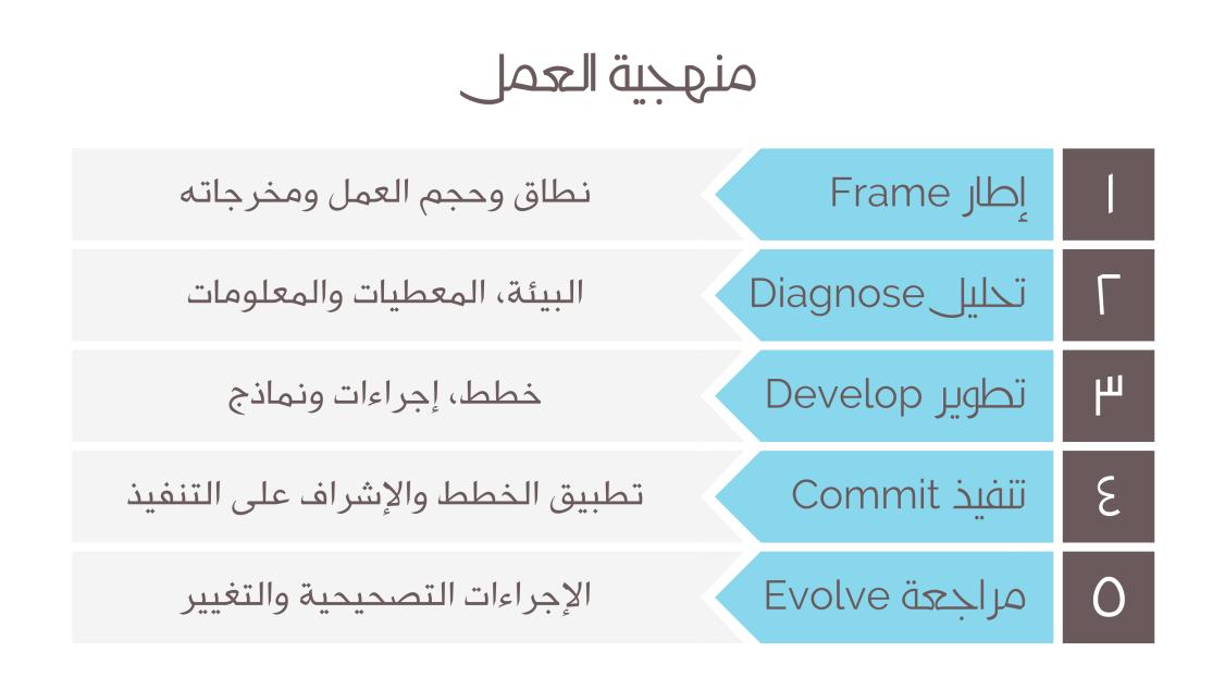 KP Methodology